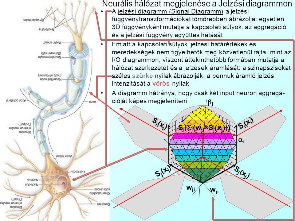 Neurális hálózat megjelenése a Jelzési diagrammon