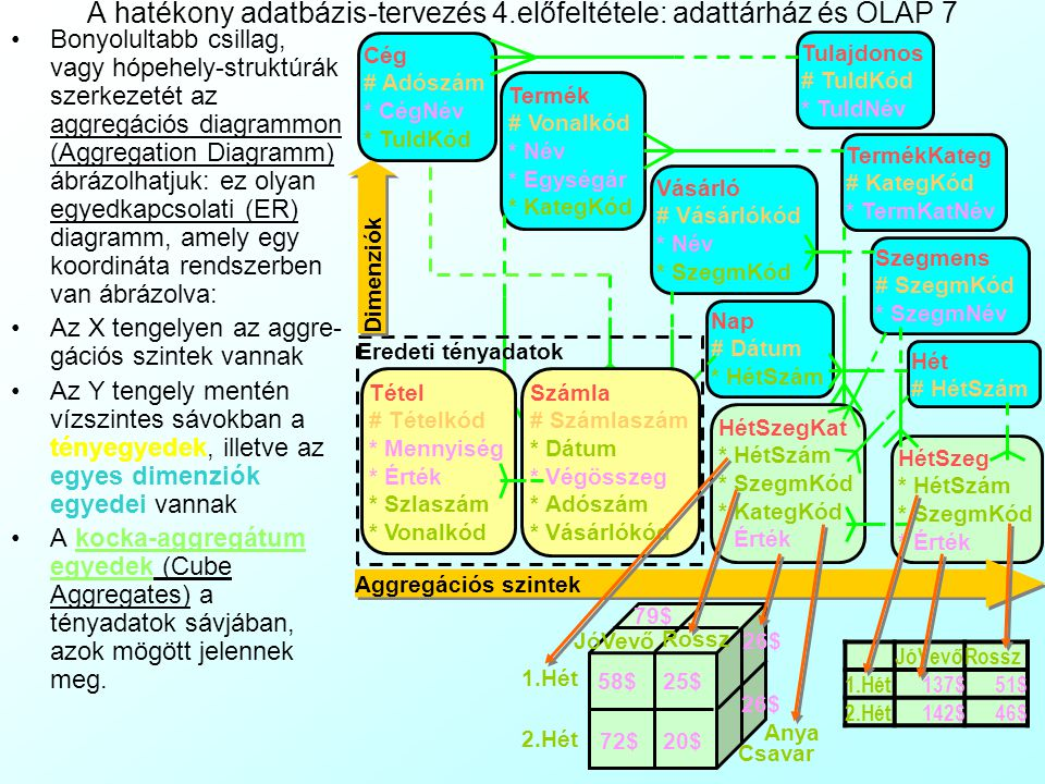 A hatékony adatbázis-tervezés 4.előfeltétele: adattárház és OLAP 7
