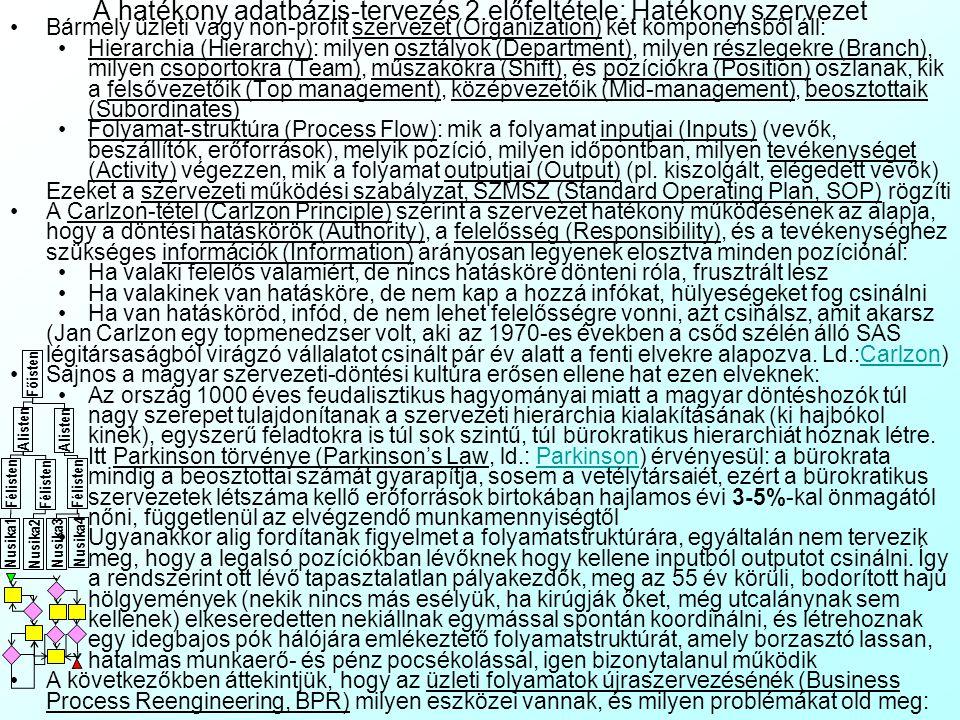 A hatékony adatbázis-tervezés 2.előfeltétele: Hatékony szervezet