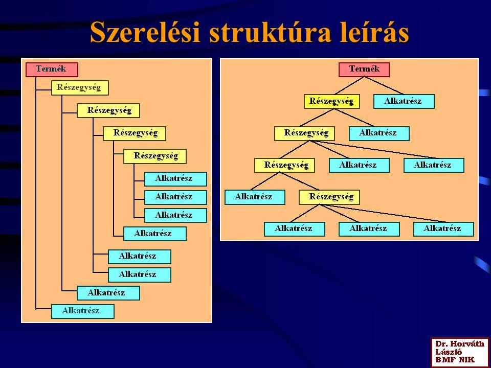 Szerelési struktúra leírás