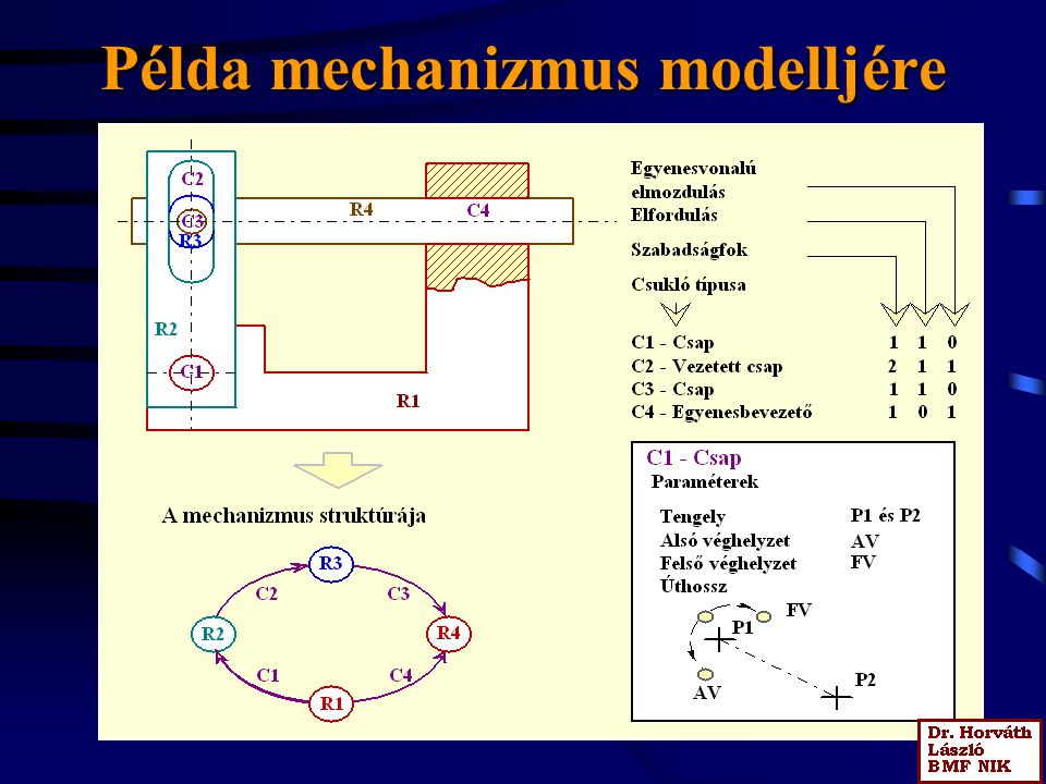 Példa mechanizmus modelljére