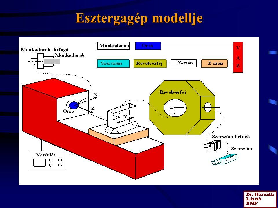 Esztergagép modellje