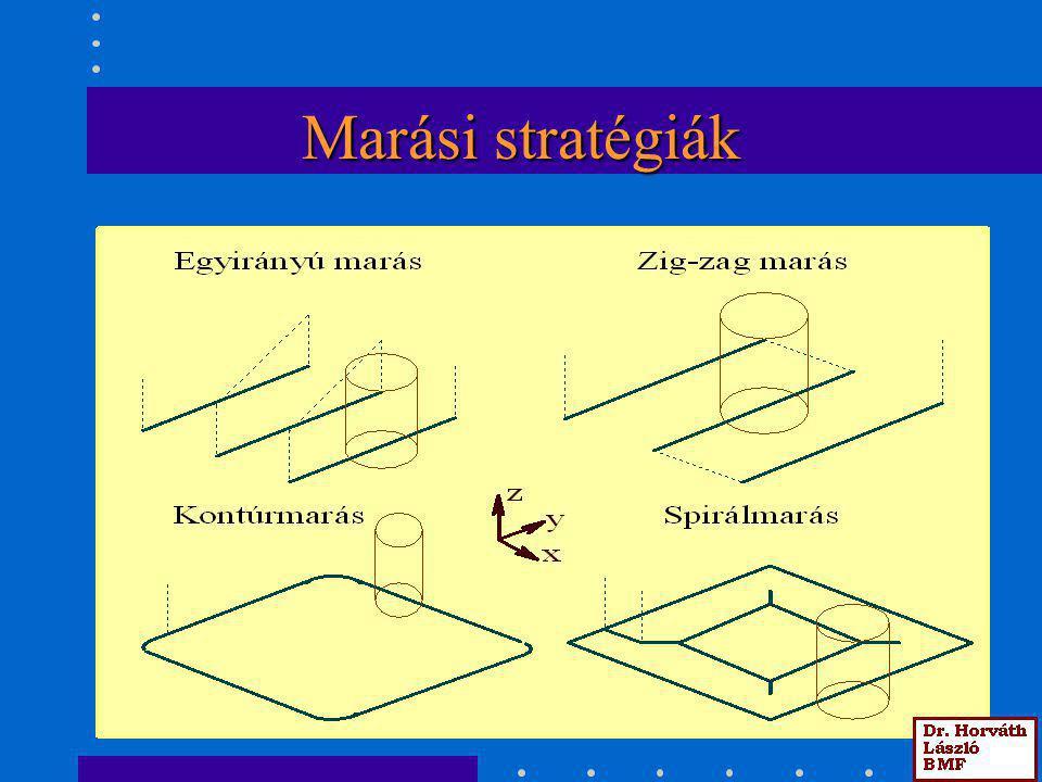 Marási stratégiák