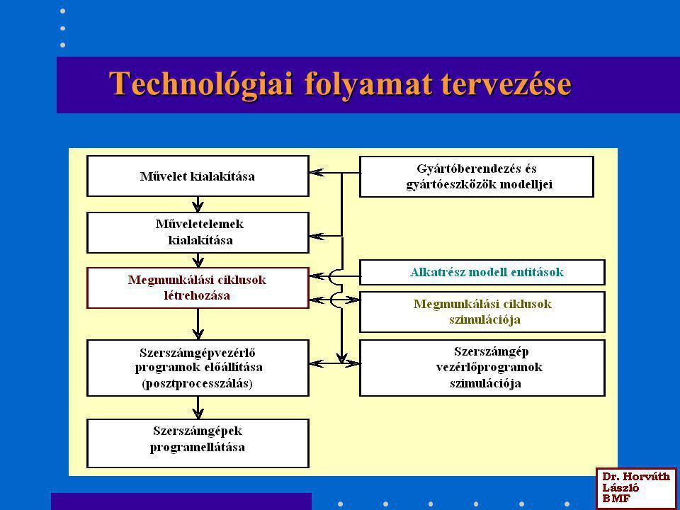 Technológiai folyamat tervezése