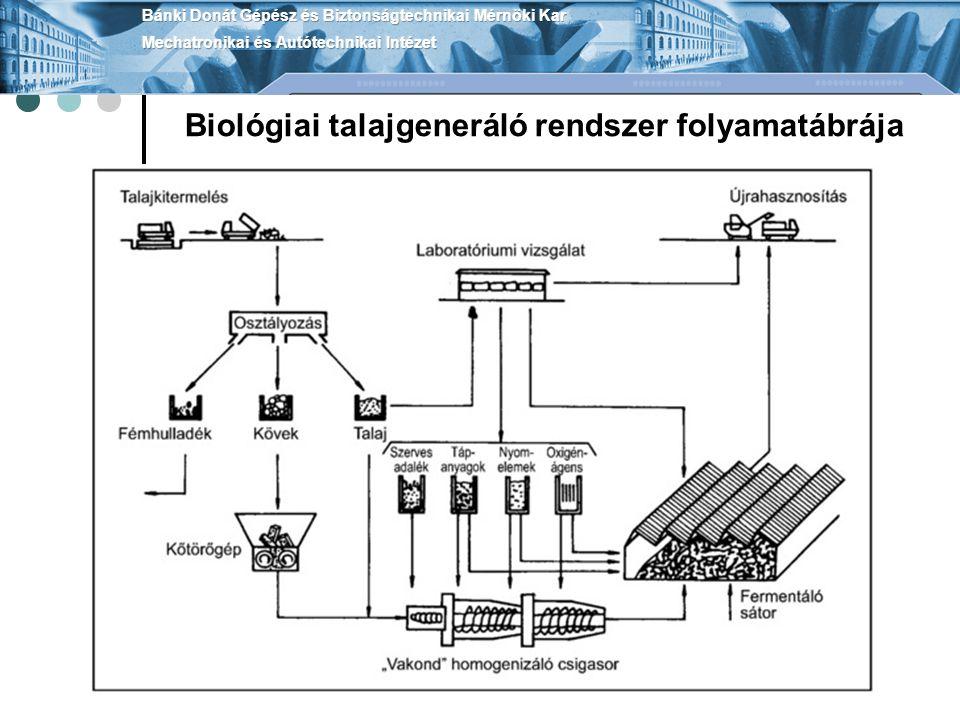 Biológiai talajgeneráló rendszer folyamatábrája