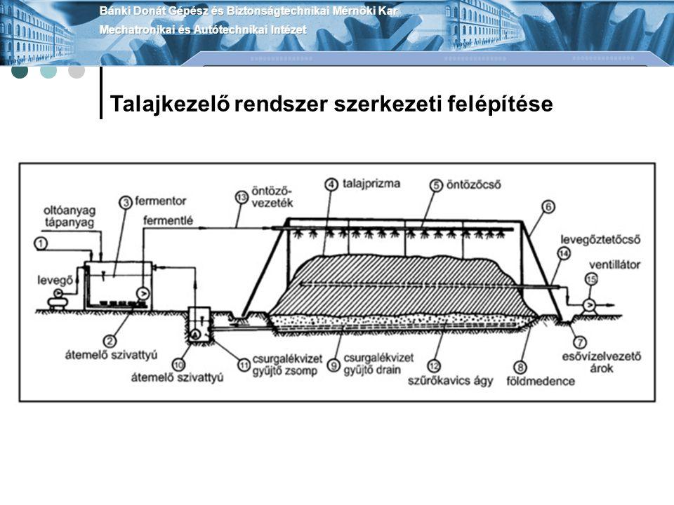 Talajkezelő rendszer szerkezeti felépítése
