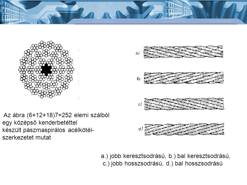 Az ábra (6+12+18)7=252 elemi szálból egy középső kenderbetéttel