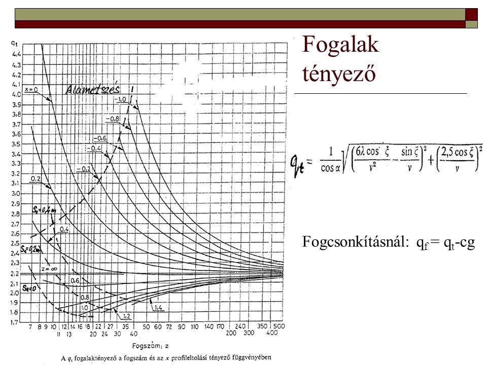 Fogalak tényező Fogcsonkításnál: qf = qt-cg