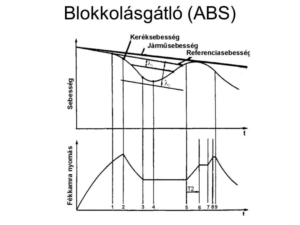 Blokkolásgátló (ABS)