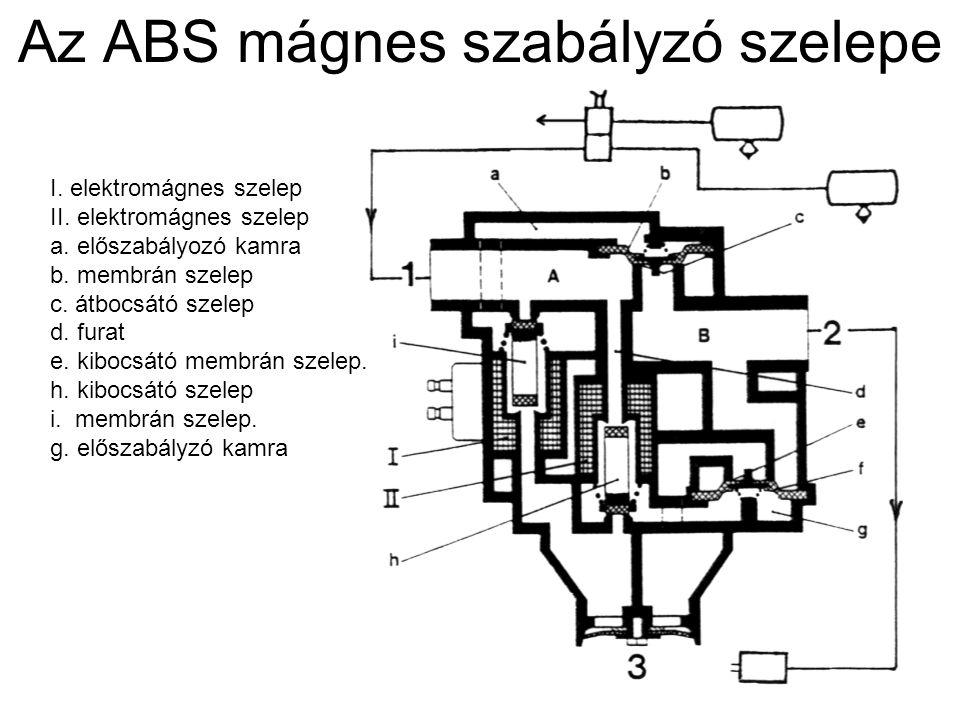 Az ABS mágnes szabályzó szelepe