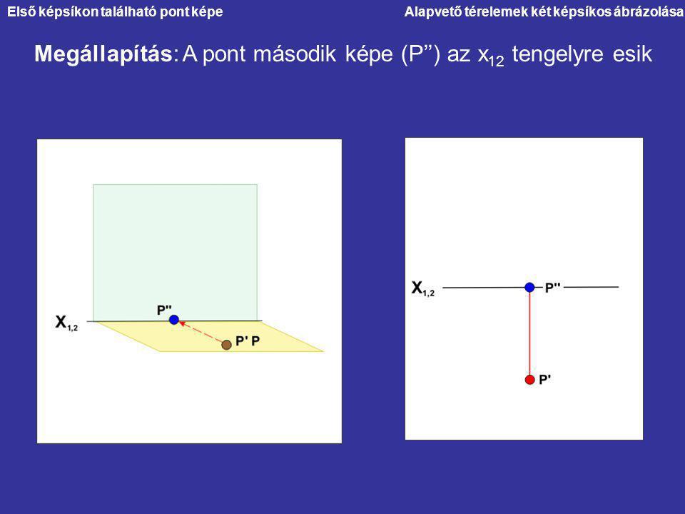 Megállapítás: A pont második képe (P'') az x12 tengelyre esik