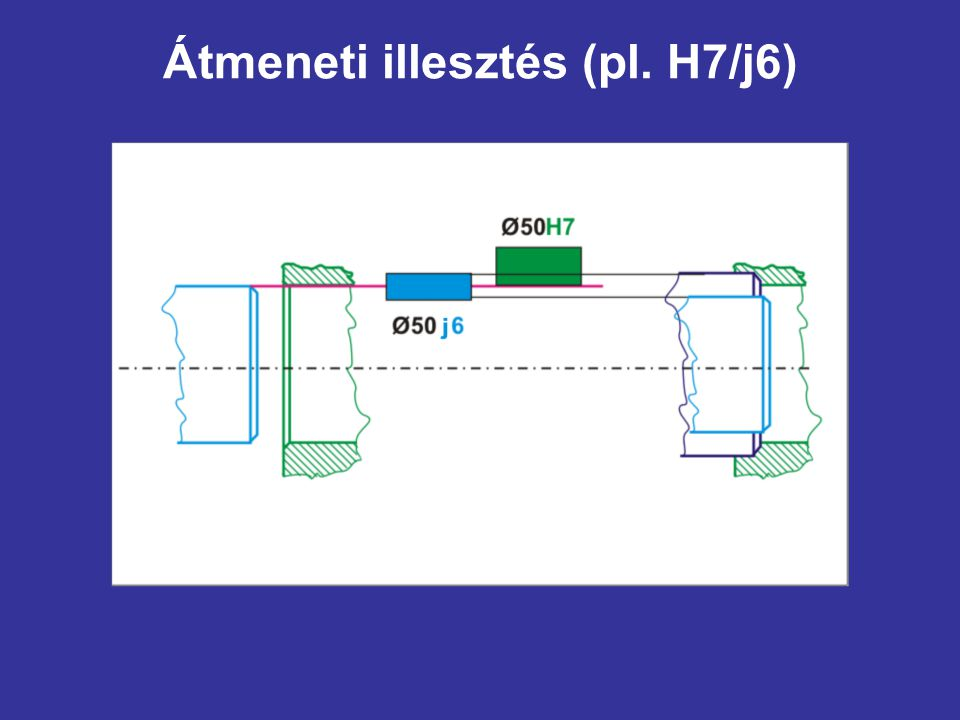 Átmeneti illesztés (pl. H7/j6)