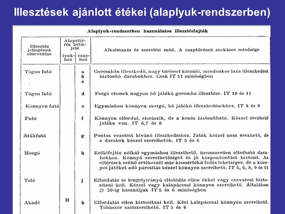 Illesztések ajánlott étékei (alaplyuk-rendszerben)