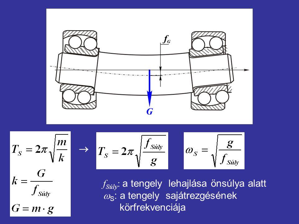  fSúly: a tengely lehajlása önsúlya alatt wS: a tengely sajátrezgésének körfrekvenciája