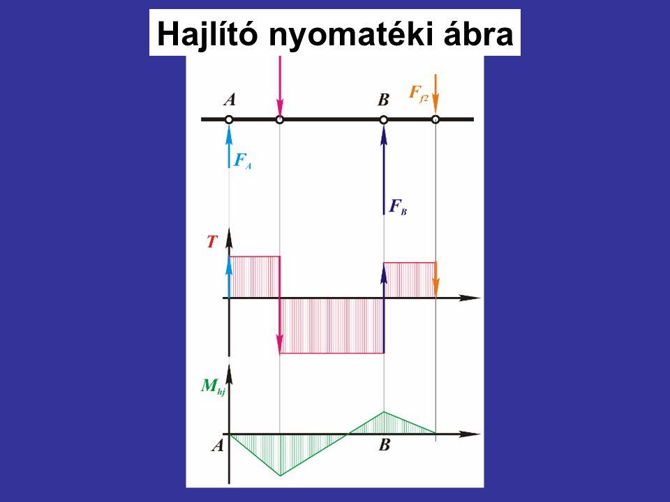 Hajlító nyomatéki ábra