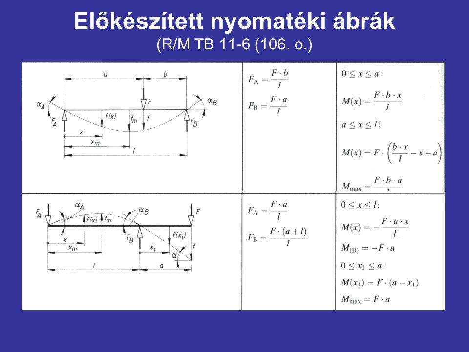 Előkészített nyomatéki ábrák (R/M TB 11-6 (106. o.)