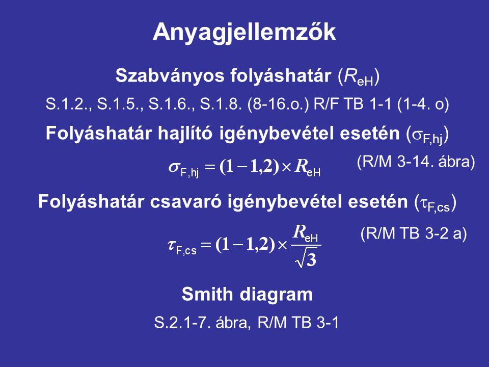 Anyagjellemzők Szabványos folyáshatár (ReH)