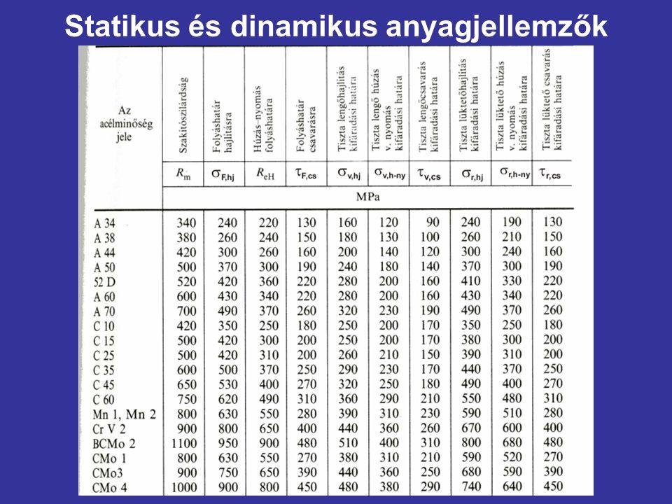 Statikus és dinamikus anyagjellemzők