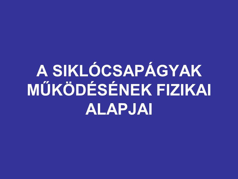 A SIKLÓCSAPÁGYAK MŰKÖDÉSÉNEK FIZIKAI ALAPJAI