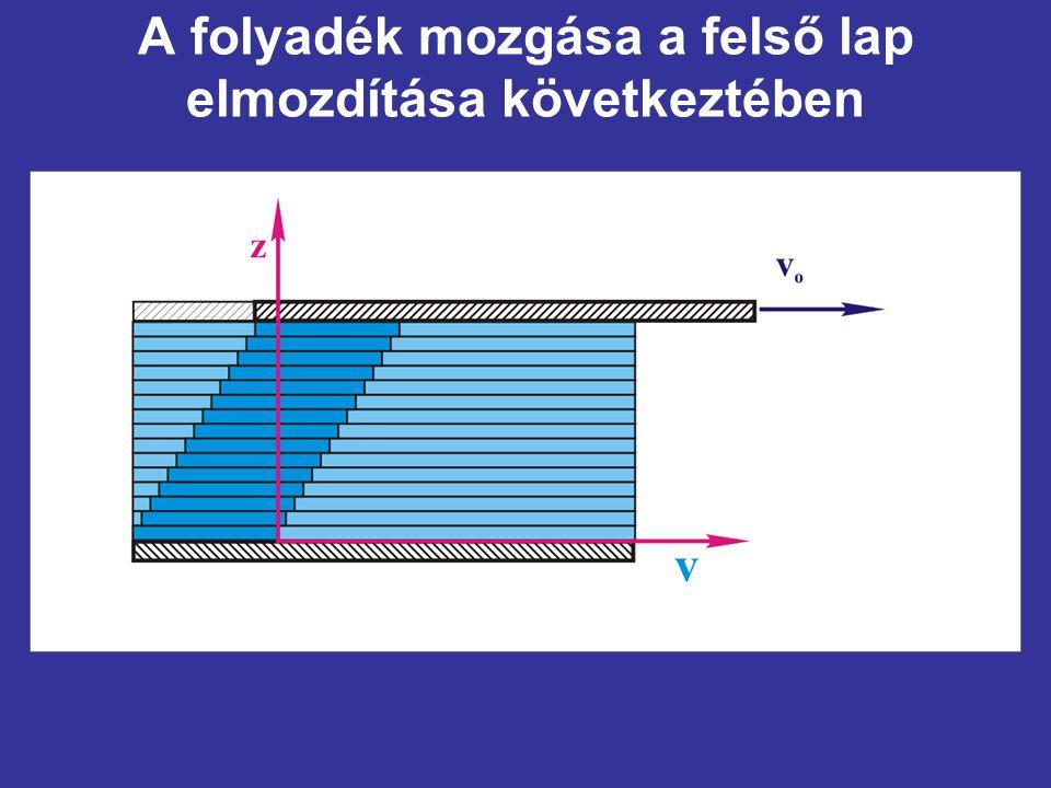 A folyadék mozgása a felső lap elmozdítása következtében
