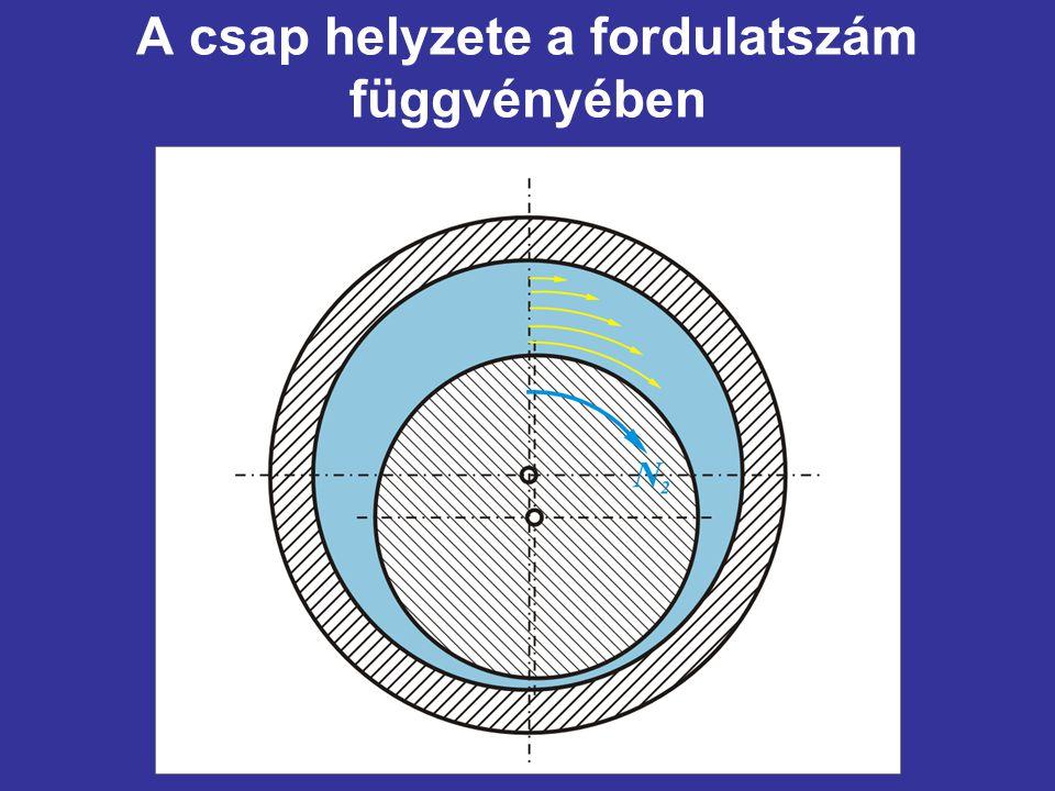 A csap helyzete a fordulatszám függvényében