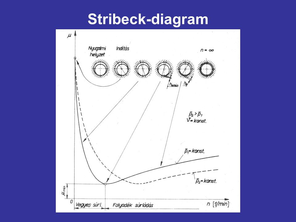 Stribeck-diagram
