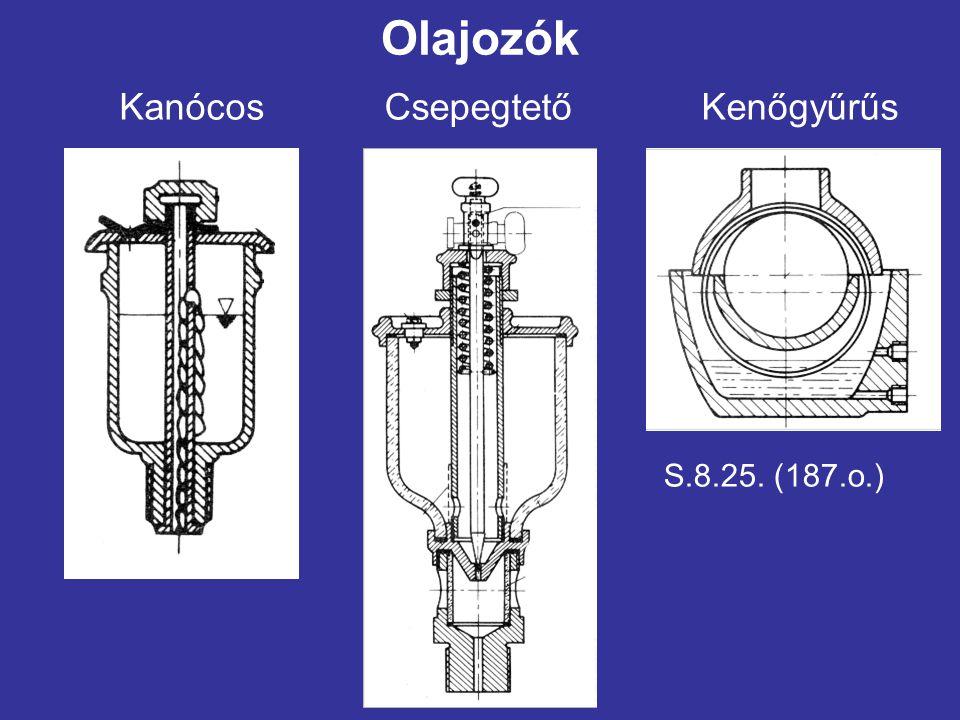 Olajozók Kanócos Csepegtető Kenőgyűrűs S.8.25. (187.o.)