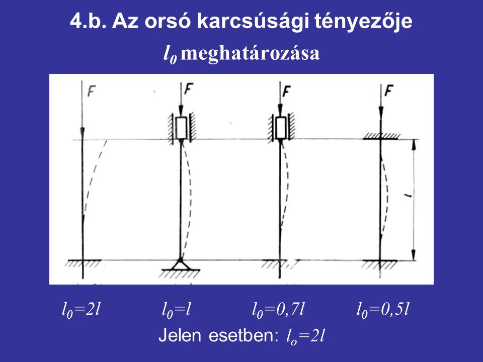 4.b. Az orsó karcsúsági tényezője