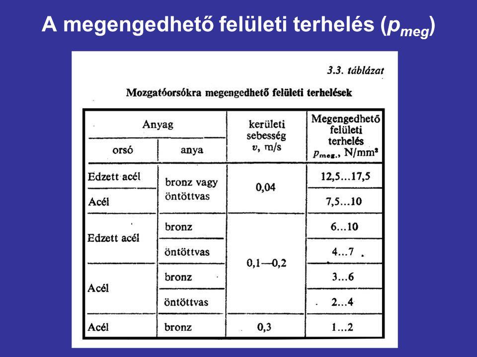 A megengedhető felületi terhelés (pmeg)