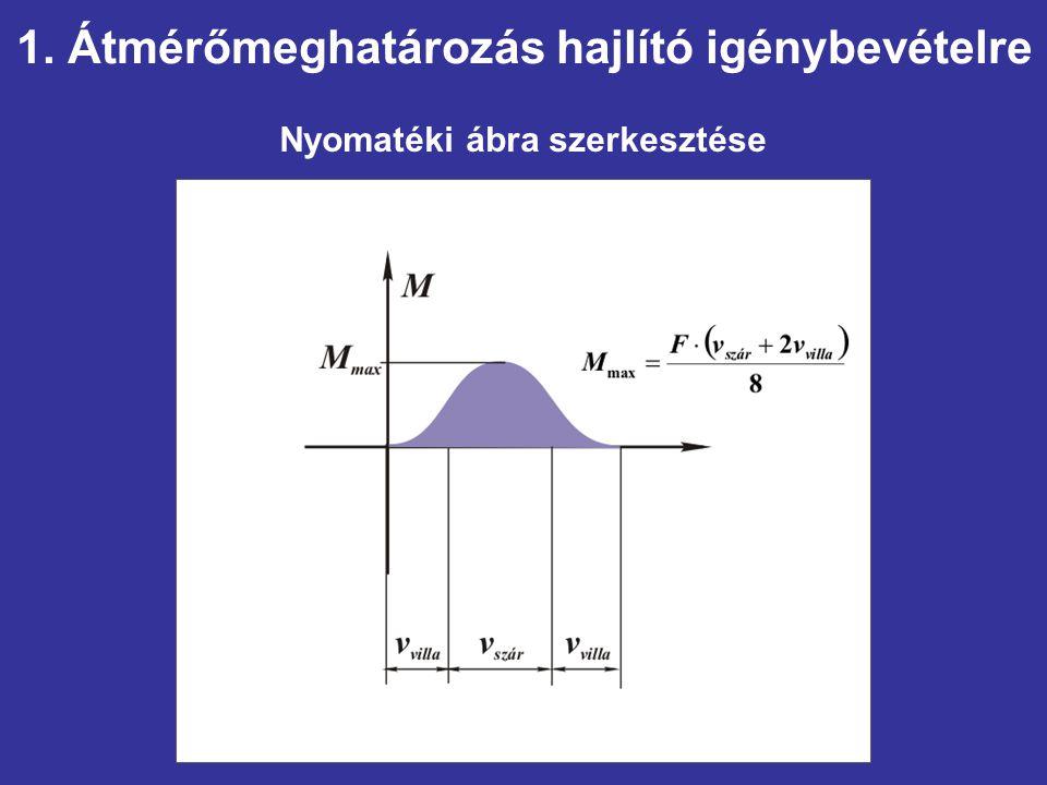 Nyomatéki ábra szerkesztése