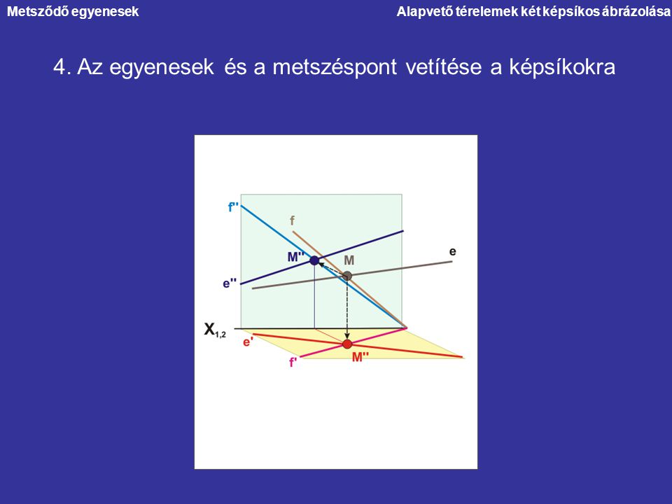 4. Az egyenesek és a metszéspont vetítése a képsíkokra