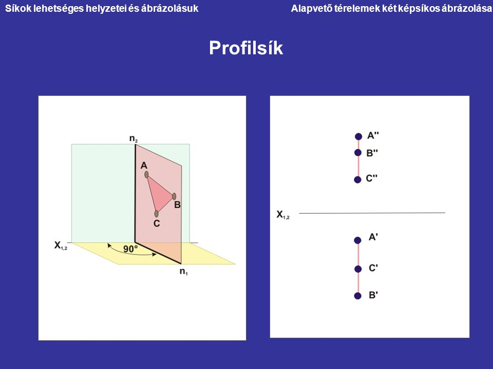 Profilsík Síkok lehetséges helyzetei és ábrázolásuk