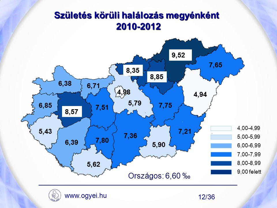 Születés körüli halálozás megyénként 2010-2012