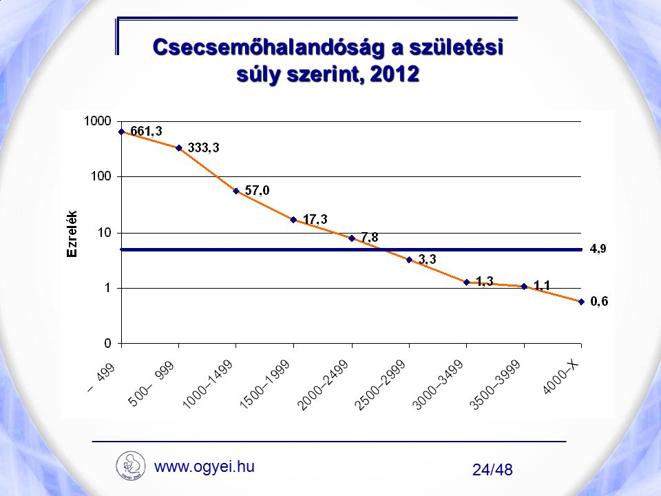 Csecsemőhalandóság a születési súly szerint, 2012