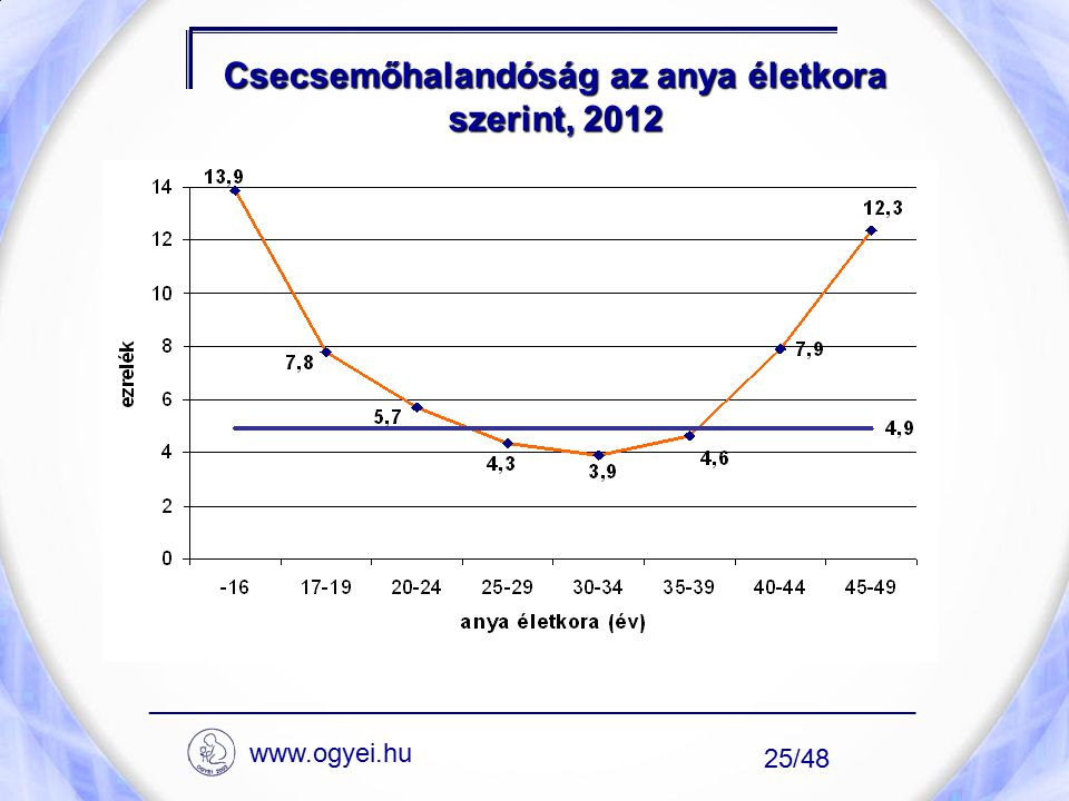 Csecsemőhalandóság az anya életkora szerint, 2012