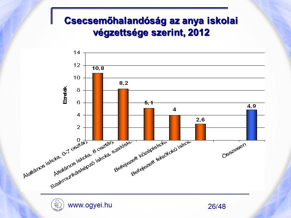 Csecsemőhalandóság az anya iskolai végzettsége szerint, 2012
