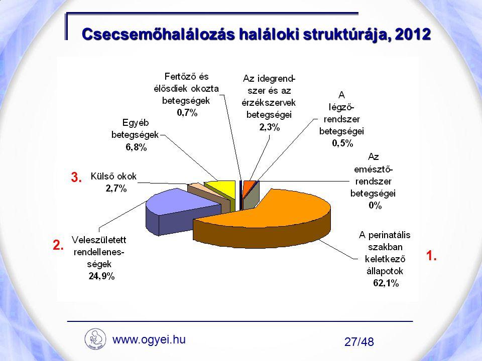 Csecsemőhalálozás haláloki struktúrája, 2012