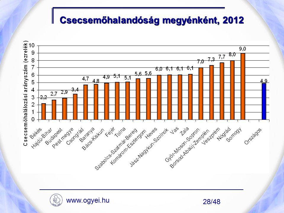 Csecsemőhalandóság megyénként, 2012