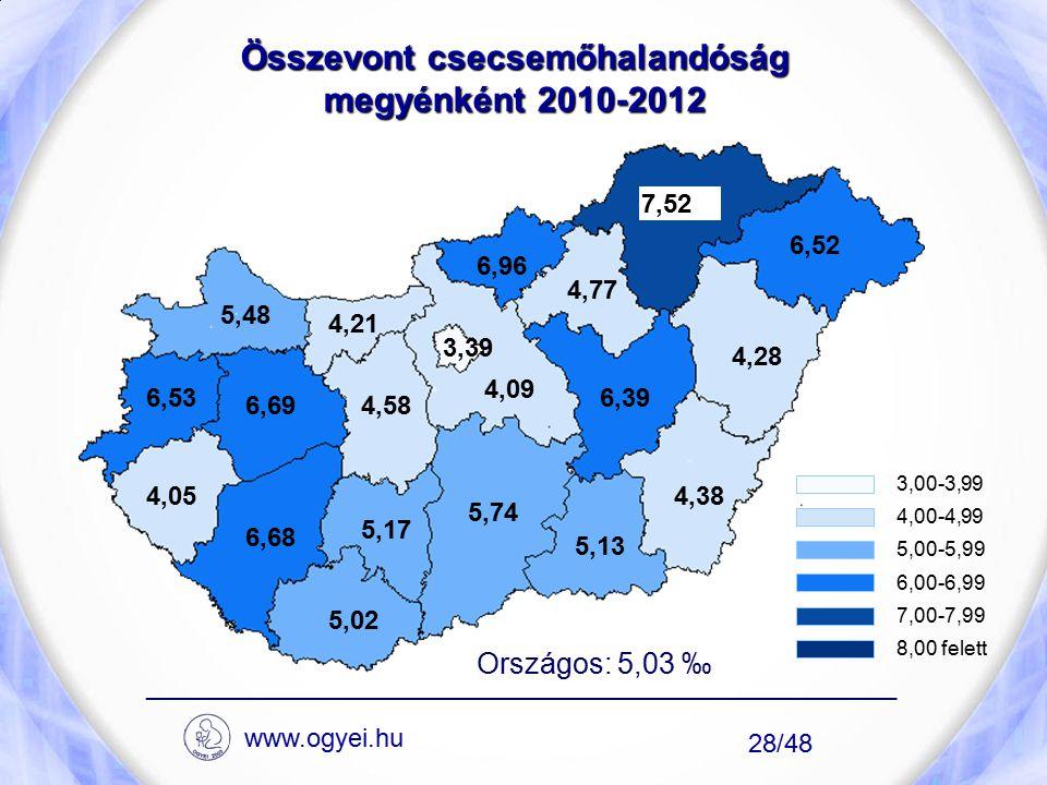Összevont csecsemőhalandóság megyénként 2010-2012