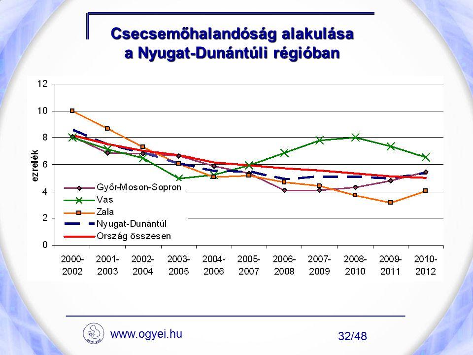 Csecsemőhalandóság alakulása a Nyugat-Dunántúli régióban