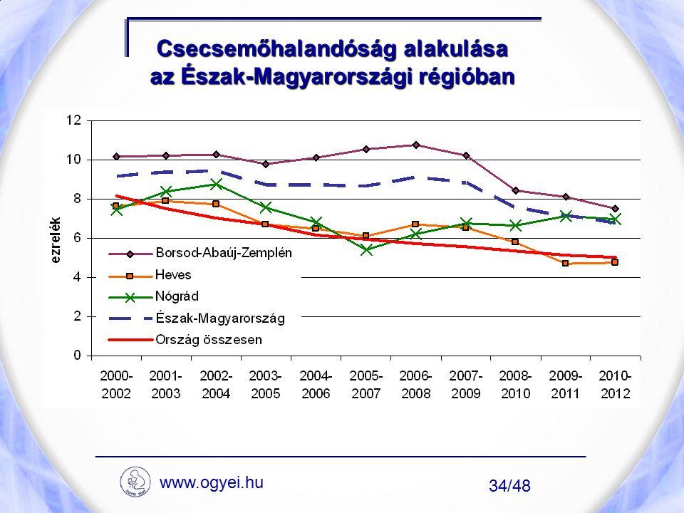 Csecsemőhalandóság alakulása az Észak-Magyarországi régióban
