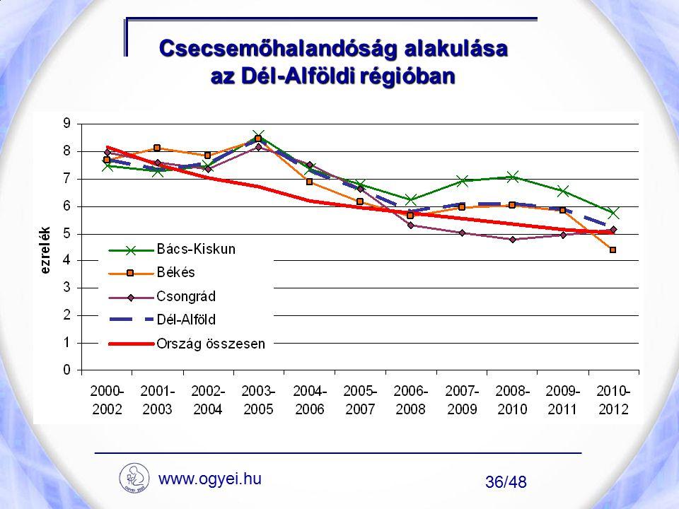 Csecsemőhalandóság alakulása az Dél-Alföldi régióban