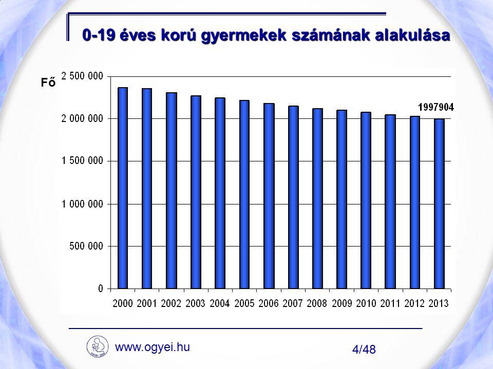 0-19 éves korú gyermekek számának alakulása