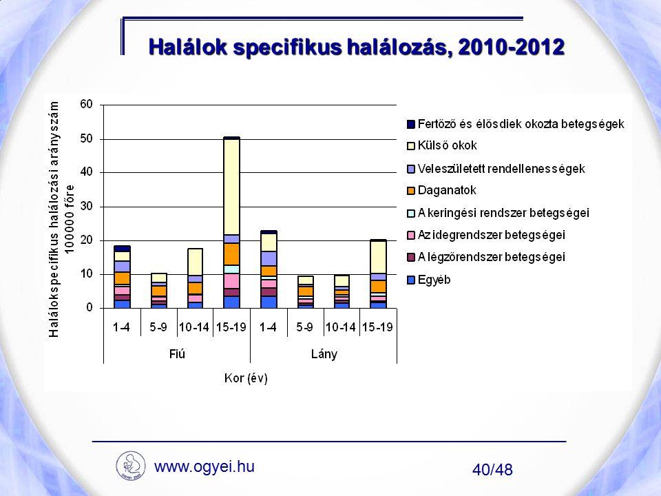 Halálok specifikus halálozás, 2010-2012