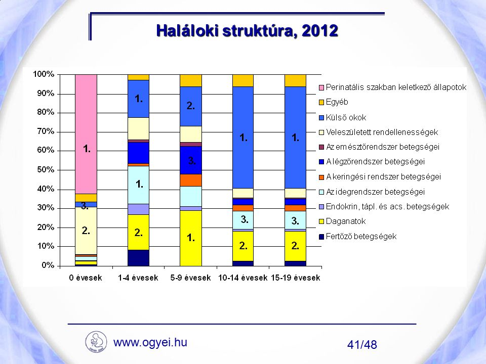 Haláloki struktúra, 2012 ____________________________________________________ www.ogyei.hu 41/48