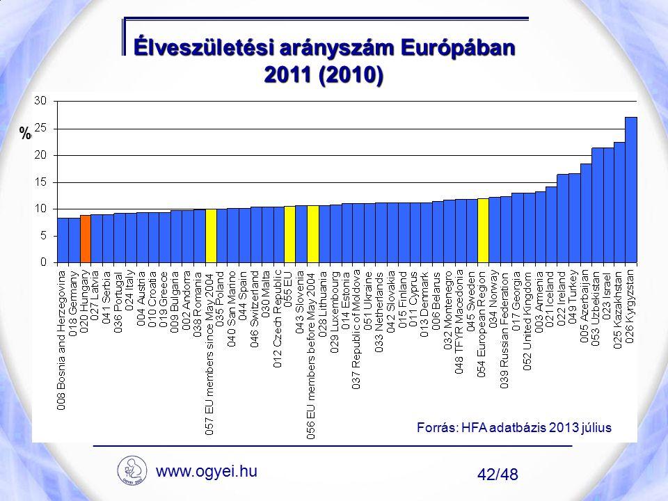 Élveszületési arányszám Európában