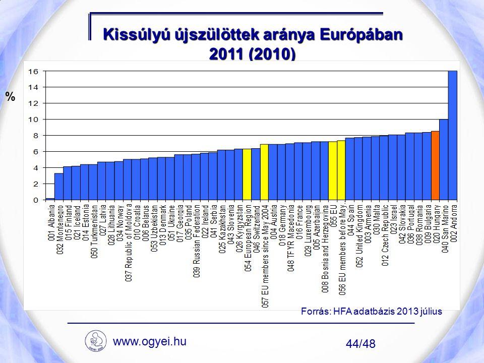Kissúlyú újszülöttek aránya Európában