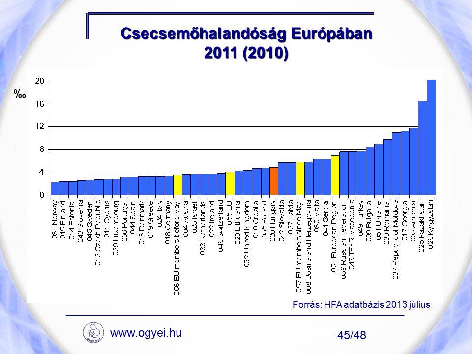 Csecsemőhalandóság Európában