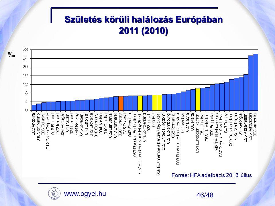 Születés körüli halálozás Európában