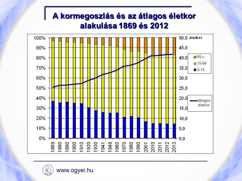 A kormegoszlás és az átlagos életkor alakulása 1869 és 2012